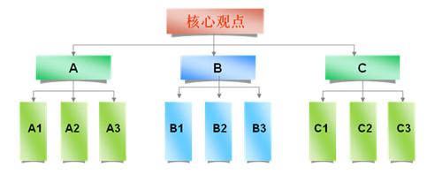 公司组织架构金字塔结构模板