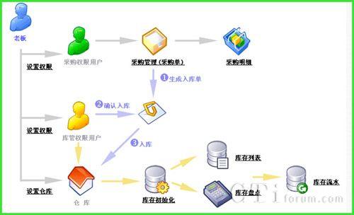 crm任务发布界面设计