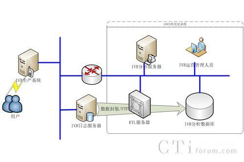 远传技术承建北京电信10000号IVR分析系统