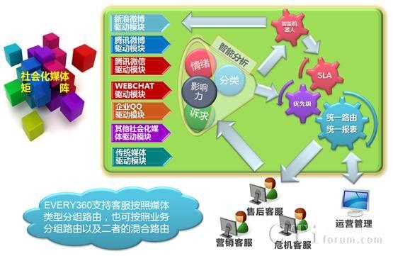 亿迅企业全媒体联络中心系统Every360
