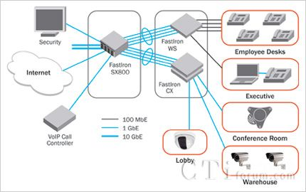 博科统一通信和ip电话解决方案