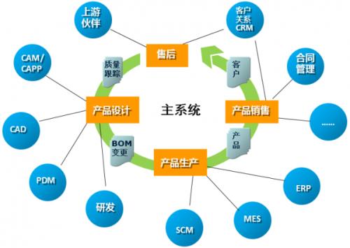 h3流程引擎与企业数据总线交互
