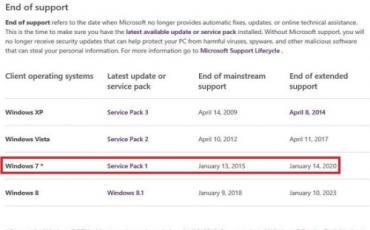 微软宣布今起终止对Win7主流支持