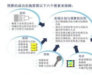 云计算运营管理与技术架构:财务的日常运营
