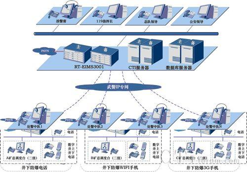融天科技建设鄂尔多斯119呼叫中心案例
