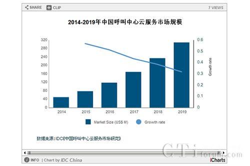 2014-2019年中国呼叫中心云服务市场规模