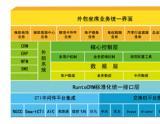 RuntoCRM外包业务系统