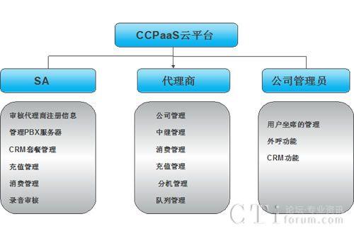 长鑫盛通云呼叫中心CCPaaS