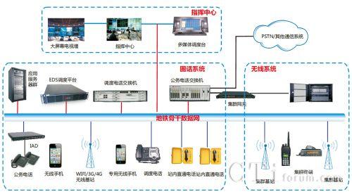 nc系统架构设计