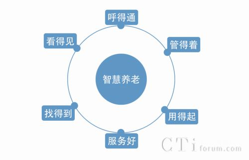 社区养老系统结构图