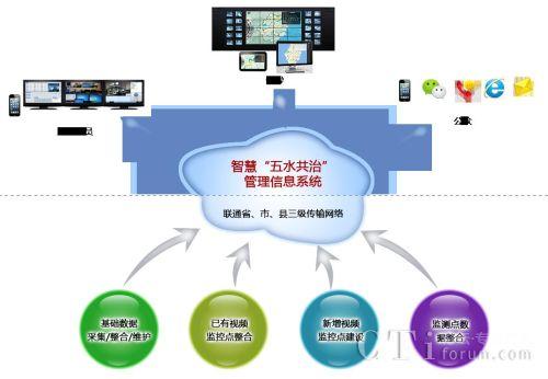 智慧管理信息系统——环保水利业解决方案