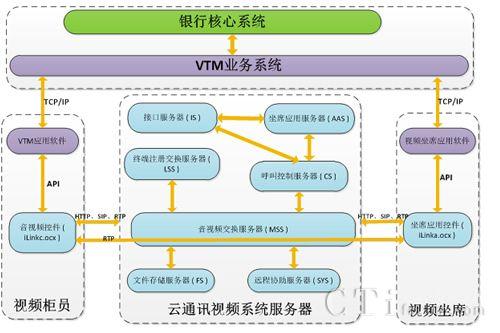 视频呼叫中心解决方案系统架构