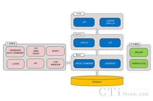 视频呼叫中心解决方案架构特点