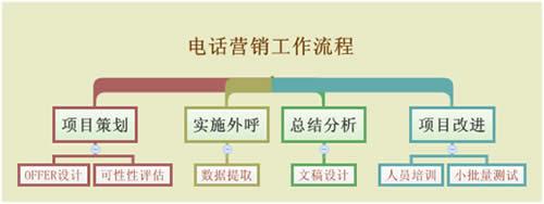 图   :电话营销工作流程示例
