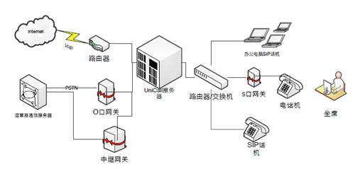 长鑫盛通助力艾科供热建设呼叫中心系统