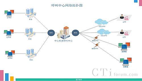 电信呼叫中心 网络拓扑结构图