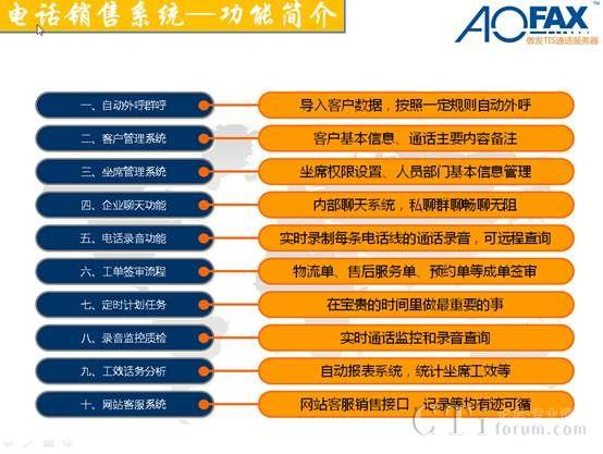 AOFAX电话录音系统    AOFAX电话录音系统有电话录音、录音查询、通话监控、通话备注等功能,可由电话录音卡、电话录音盒、电话录音工控机等组成,支持1路至2000路不等的电话线同步实时录音。   一、 功能简介:   二、行业应用:   1、可广泛的应用于商业电话、电力调度等电话录音;   2、热线服务电话、投诉电话等各大行业领域的电话录音与监听。   3、运输公司的调度室可以跟踪车辆的运作进程,记录工作量和业务进展。   4、快餐店用来自动记录送餐电话,并快速显示地址,也可实现记帐服务。