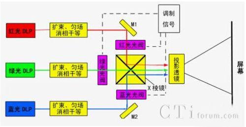 光阀上加有图像调制信号,经调制后的三色激光由x棱镜合色后入射到投
