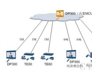 华为DP300一体化桌面智真应用场景之内置MCU组网