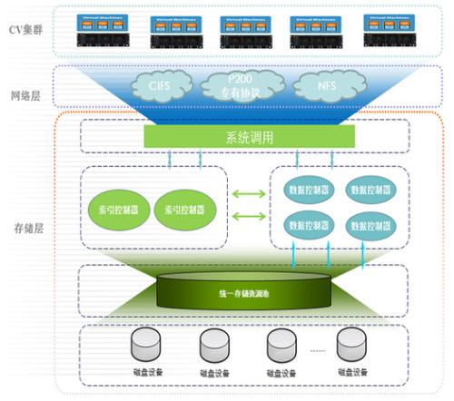 中科曙光:打造中国国际电子商务中心云计算平台