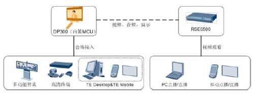 华为DP300应用场景之内置MCU终端与RSE组网
