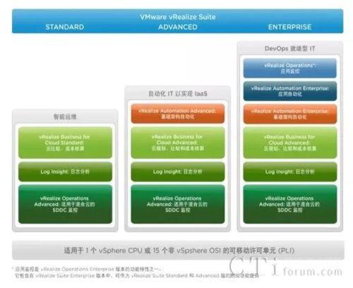 """技术 企业通信 技术 数据中心 解决方案 > vmware:数据中心的""""captain"""