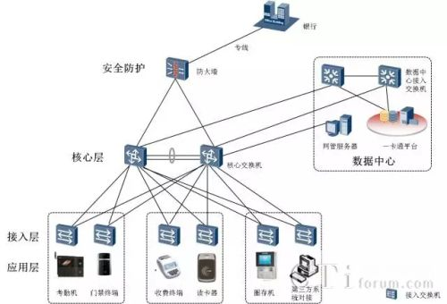 支持各种业务终端接入,实现多业务承载; 外联区部署安全设备,对网络图片