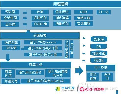 附:爱客服智能机器人技术框架结构图及相关说明