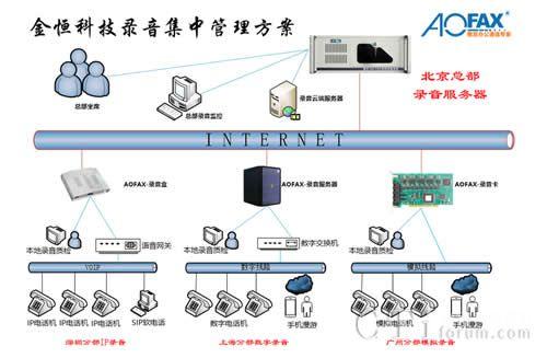 AOFAX电话录音系统集中管理方案