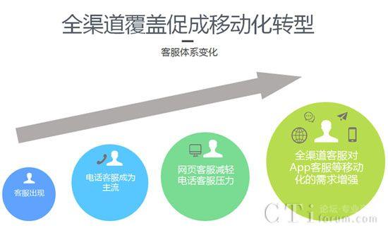 网易七鱼推互联网金融行业客服解决方案