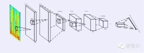 深度全序列卷积神经网络成功用于语音转写技术