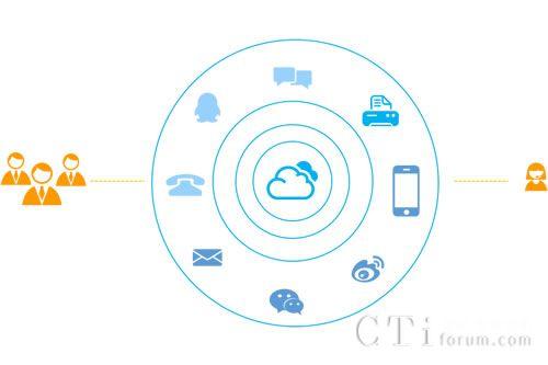 1,云呼叫中心   多渠道接入,全媒体沟通,可视化呈现,给您全新的图片