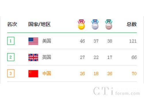 奥运已结束,中国排名如何?猜对的小伙伴领奖了