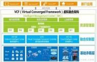 VCF2.0:新架构 新的数据中心建设之道