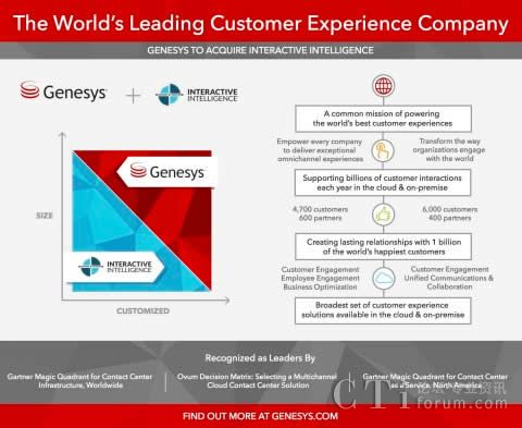 Genesys收购Interactive Intelligence
