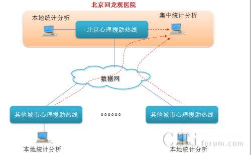 强讯科技心理援助热线系统解决方案