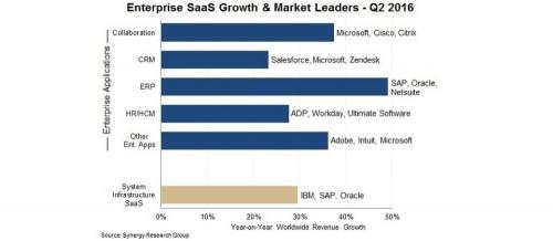 2016年Q2微软超Salesforce 夺全球企业SaaS市场冠军