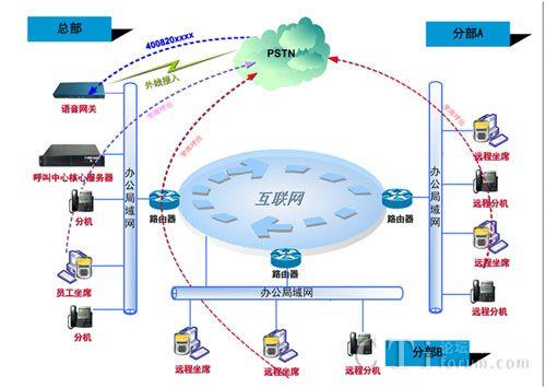 云翌通信综合型呼叫中心解决方案
