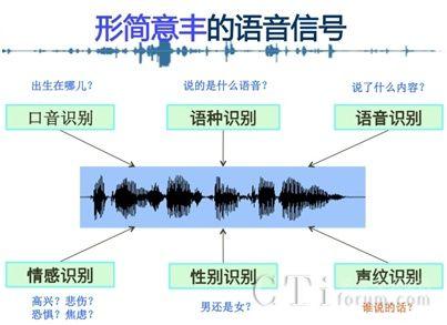 清华-得意音通声纹处理联合实验室研制出录音检测技术
