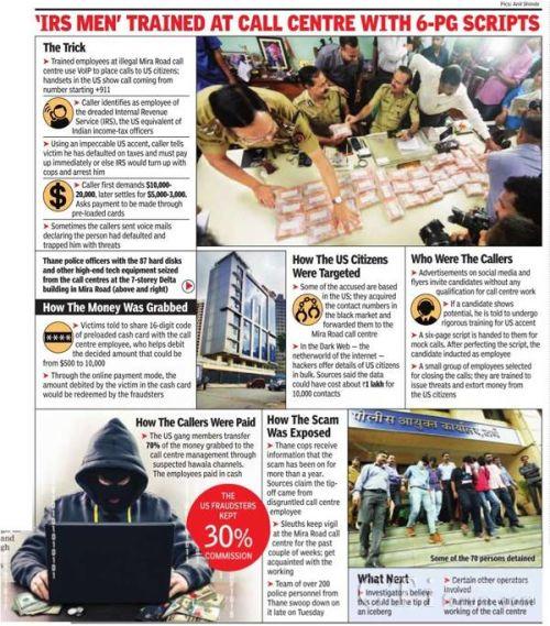 印度警方摧毁三家假扮美国国税人员进行诈骗的呼叫中心