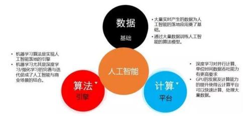 阿里巴巴人工智能应用的五部曲