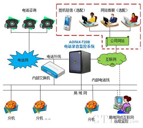 AOFAX电话录音系统为电力调测公司搭建小型呼叫中心