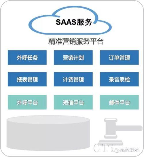 远传技术联手中国电信助力金融企业实现精准营销
