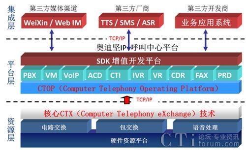 奥迪坚IP分布式呼叫中心高适用性的解决方案