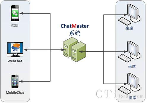 汇卓科技ChatMaster在线通即时客服系统
