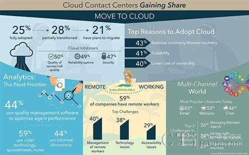 云呼叫中心的未来 客服中心将被云改造