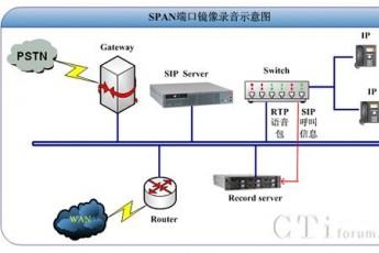 友邻通讯IP电话录音方案