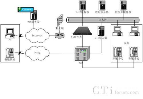 东进互联网呼叫中心解决方案