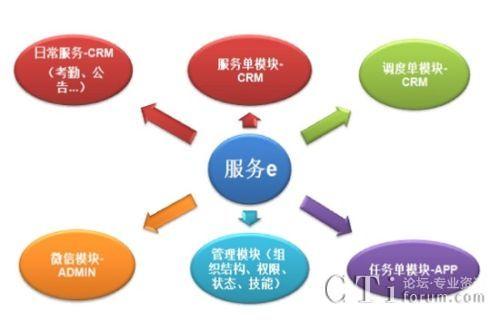 强讯科技服务e-服务调度管理系统
