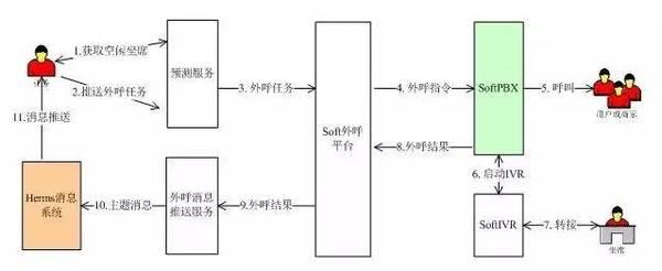 图1预测式外呼工作流